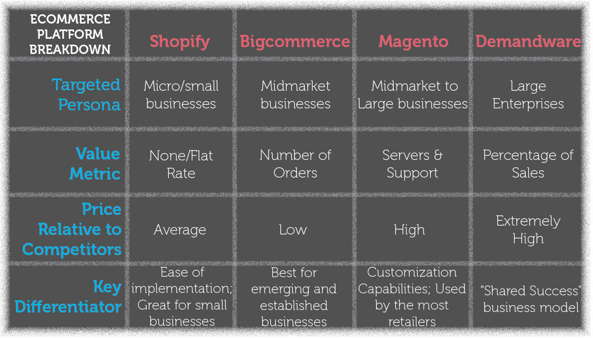 Ecommerce Platform Chart