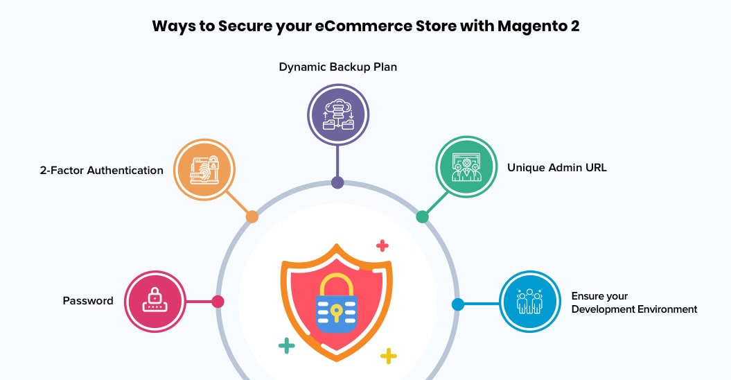 Ways-to-Secure-your-eCommerce-Store-with-Magento-2