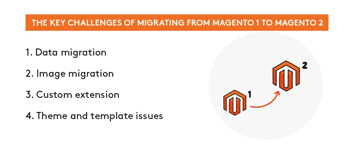 Difficulties while migrating from Magento