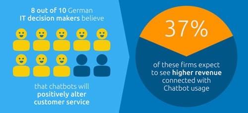 Chatbot Info-graphics 2020