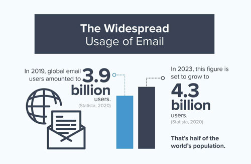 Email Info-graphics 2020