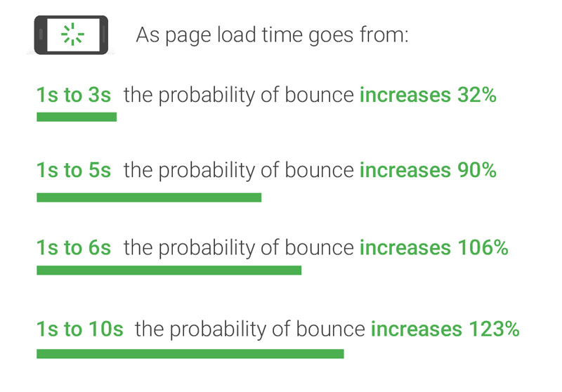 Slow site loading makes 7% of your audience leave.