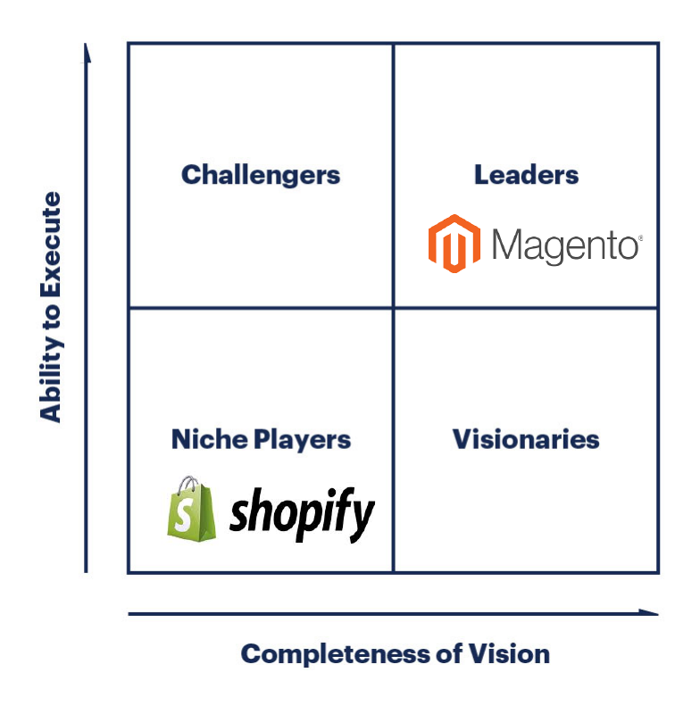 Magento vs Shopify Scalability