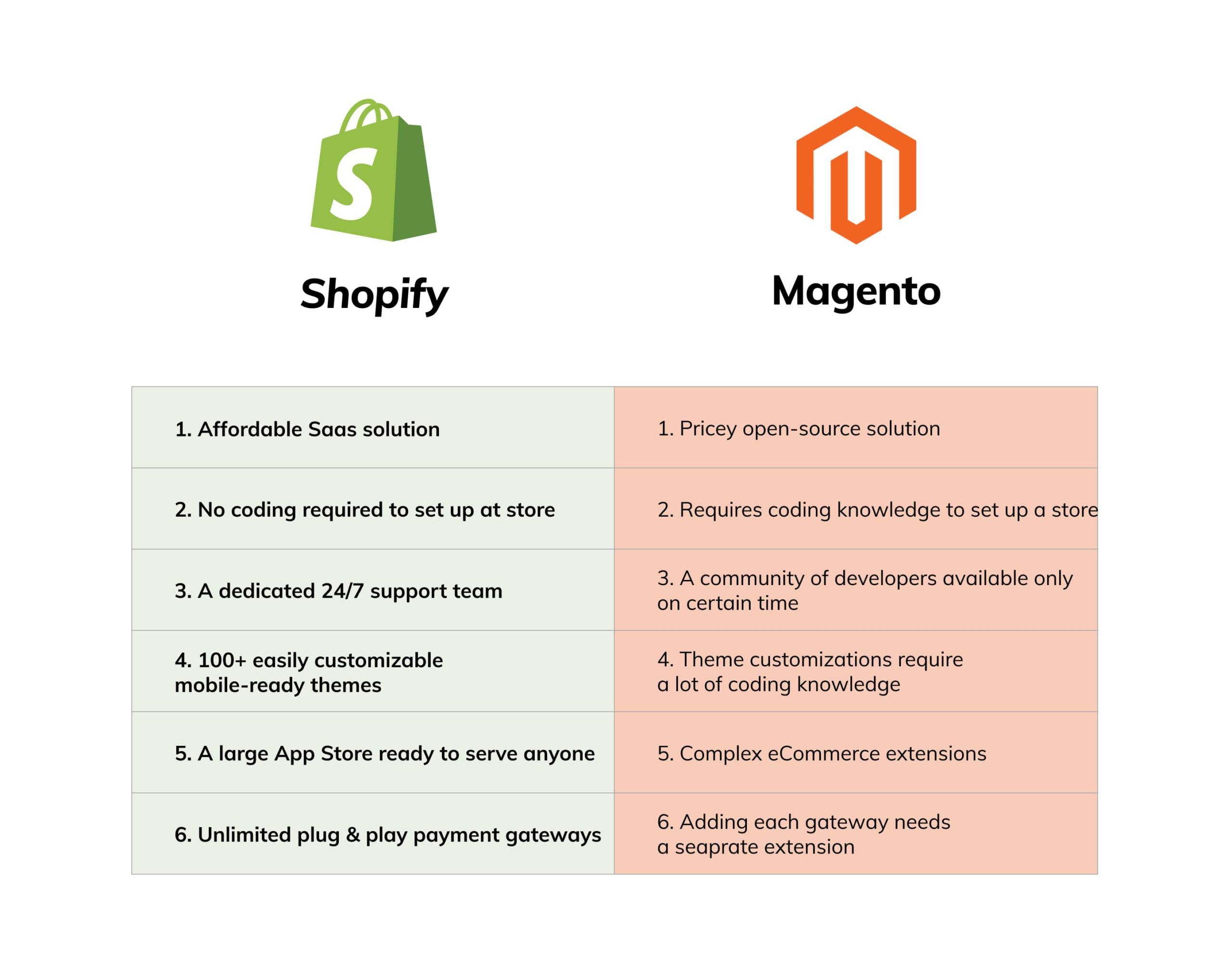 Magento vs Shopify Coding