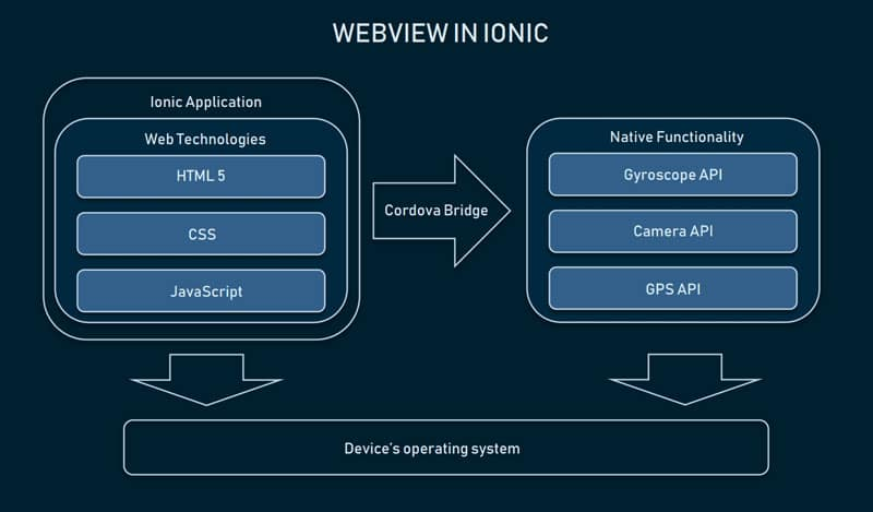 Webview Ionic
