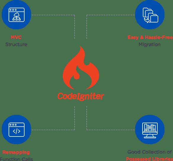 tech-codeigniter
