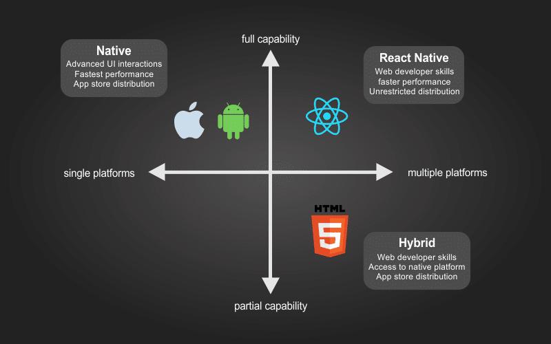 Conclusion-react-native