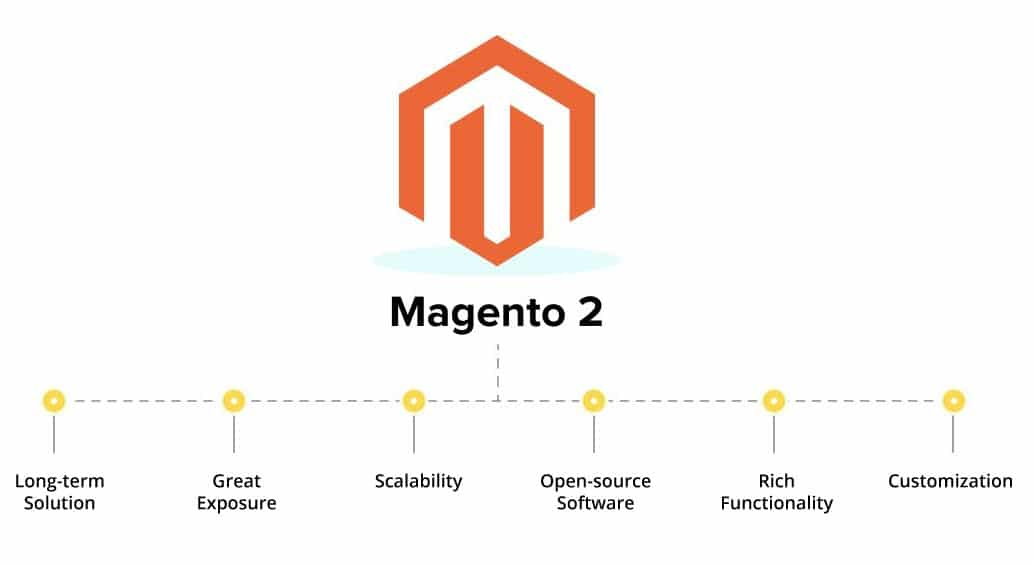 Benefits of using Magento over other eCommerce platforms