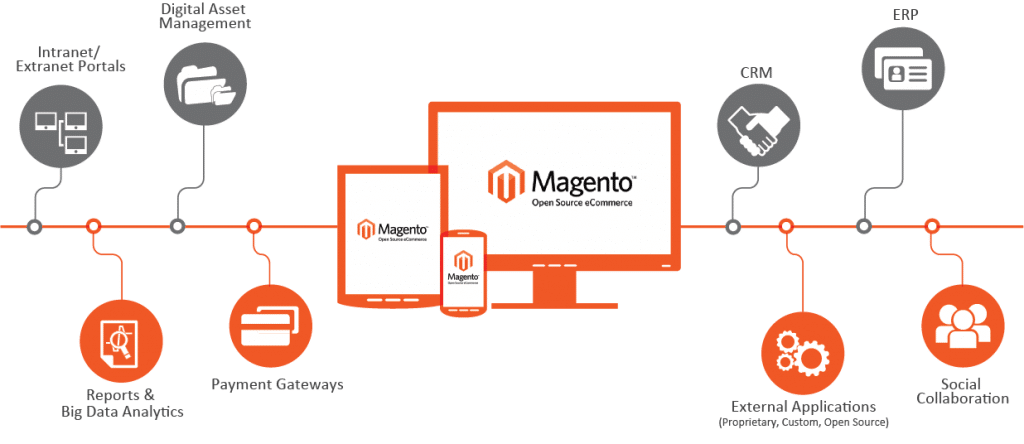 Why Magento can be the best for your online business?