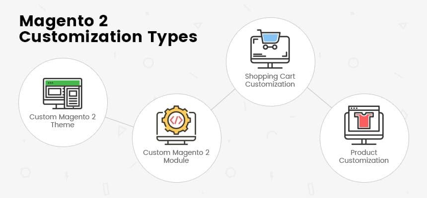 Magento 2 Freedom of customization