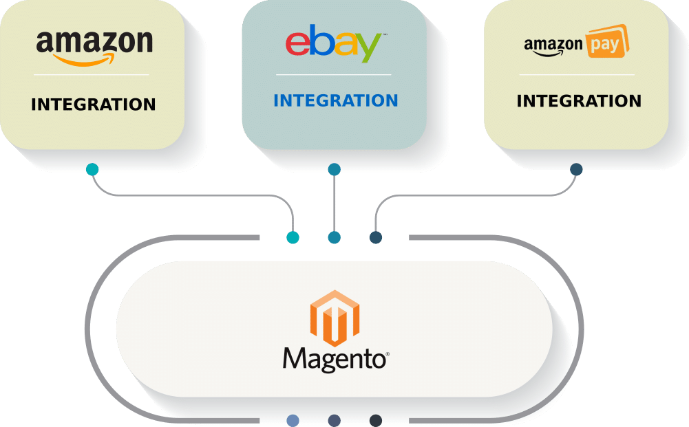 Sell on eBay and Amazon from your Magento website