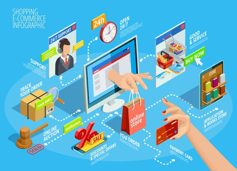 Make-Clean-and-Easy-to-Navigate-Ecommerce-Websites