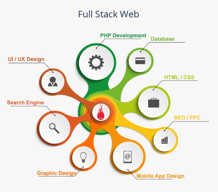full-stack-web-developer-infographic-full