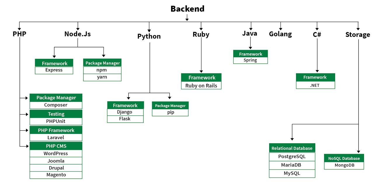 Backend-design-roadmap
